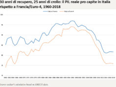 "Institute for New Economic Thinking: ""Italia: come rovinare un paese in trent'anni"""