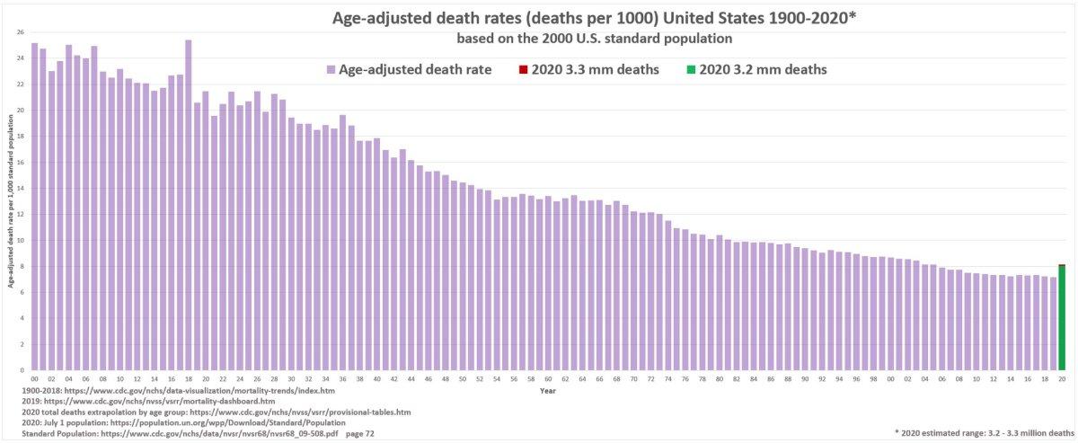 Mortalità corretta per età negli Stati Uniti, 1900-2020 ( Norwood / CDC )